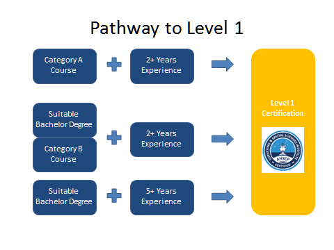 Pathway-to-Level-1.png