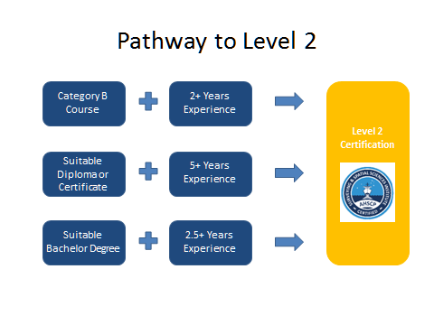 Pathway-to-Level-2.png